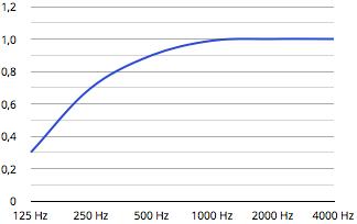 flat panel grafiek.001